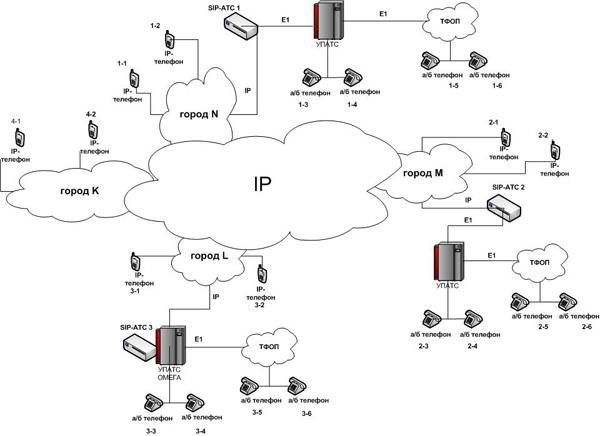 Сеть связи на предприятии