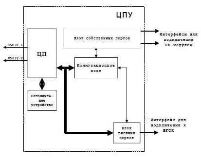 процессора устройства