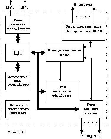 Функциональная схема БГСК